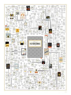 A Plotting of Fiction Genres by Pop Chart Lab