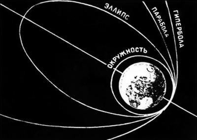Orbit of Sputnik 1, Soviet 1957 Diagram