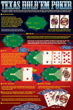 Possible winning hands in texas holdem