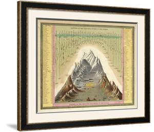 Heights of The Principal Mountains In The World, c.1846 by Samuel Augustus Mitchell