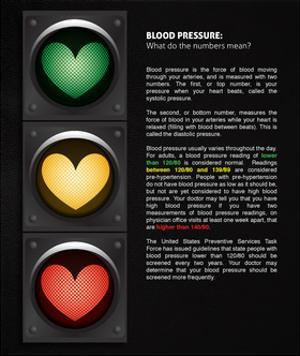 Blood Pressure: What Do the Numbers Mean? by Science Source