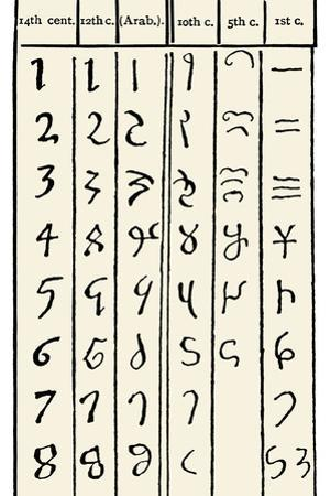 Development of Arabic Numerals by Sheila Terry