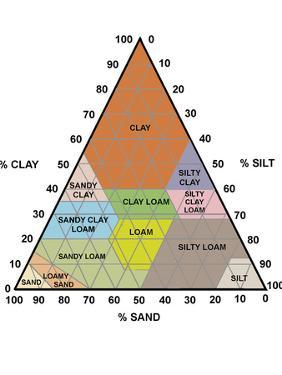 Soil Triangle Diagram by Sheila Terry