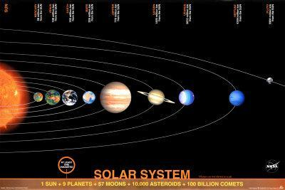https://imgc.allpostersimages.com/img/posters/solar-system_u-L-E809V0.jpg?artPerspective=n