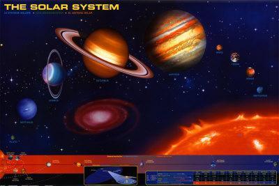 https://imgc.allpostersimages.com/img/posters/solar-system_u-L-EIHEK0.jpg?artPerspective=n