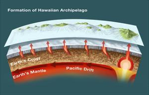 Geology of Hawaiian Islands by Spencer Sutton