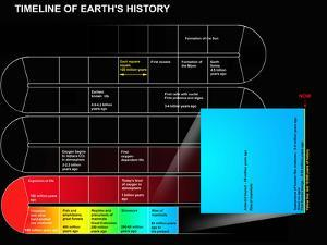 A Timeline of Earth's History by Stocktrek Images