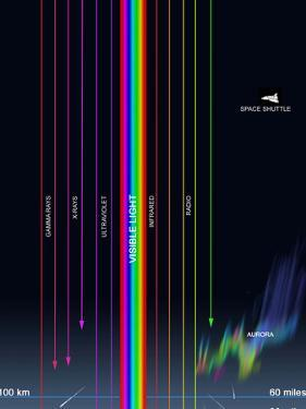 Diagram of the Transparency of Earth's Atmosphere To Different Types of Radiation by Stocktrek Images