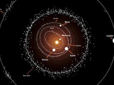 Illustration Showing a Group of Asteroids and their Orbits around the Sun, Compared to the Planets