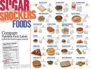 Sugar Shockers Foods Educational Laminated Poster