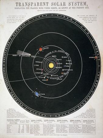 https://imgc.allpostersimages.com/img/posters/transparent-solar-system-educational-plate-c1857_u-L-PTLWMV0.jpg?artPerspective=n