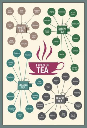 Types of Tea
