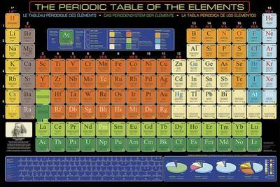The Periodic Table of Elements by Unknown