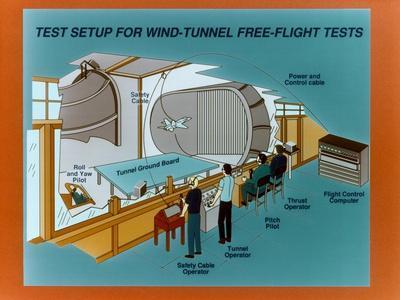 https://imgc.allpostersimages.com/img/posters/wind-tunnel-free-flight-schematic_u-L-PRP0HU0.jpg?p=0