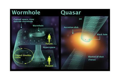 https://imgc.allpostersimages.com/img/posters/wormhole-and-quasar-diagram_u-L-PYYH4J0.jpg?artPerspective=n