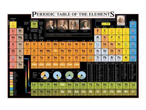 Tableau de classification périodique des éléments Reproduction giclée Premium