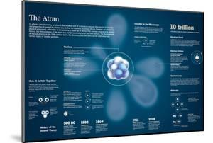Infographic of the Composition of the Atom and the Evolution of Atomic Theory