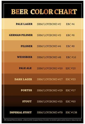 Beer Brewers Reference Chart Print Poster Plakat