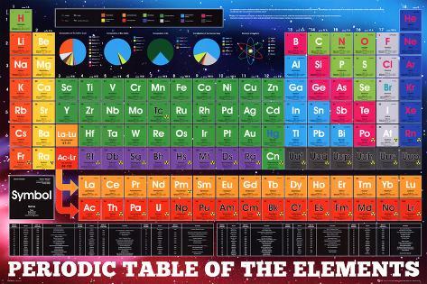 Den periodiske tabel, Grundstofferne, på engelsk Plakat