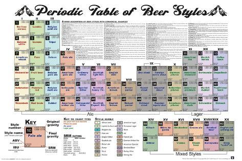 Periodic Table Of Beer Plakat