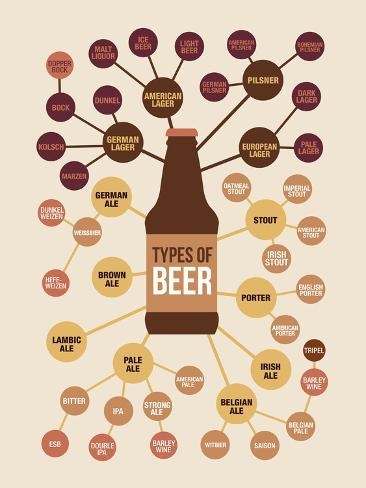 Types of Beer Plakat