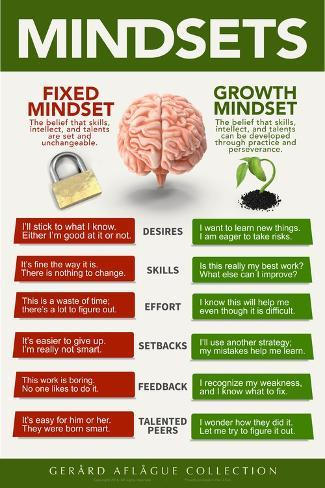 Lehrposter - Growth Mindset  Poster