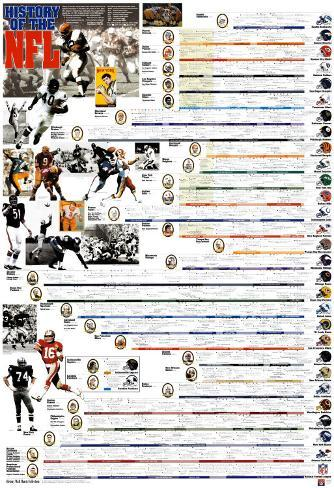 History of the NFL Kunstdruck