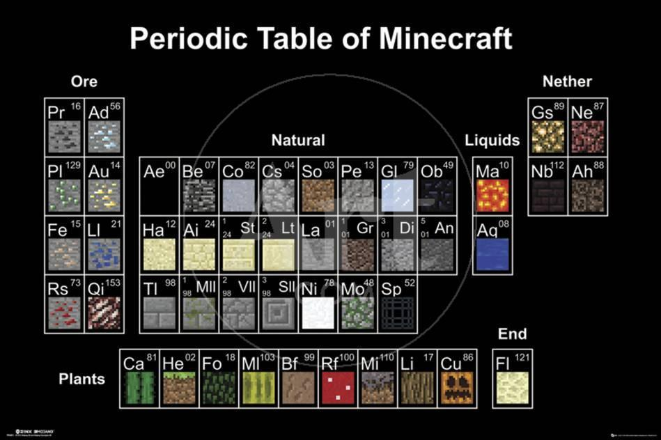 Minecraft- Periodic Table Poster bei AllPosters.de