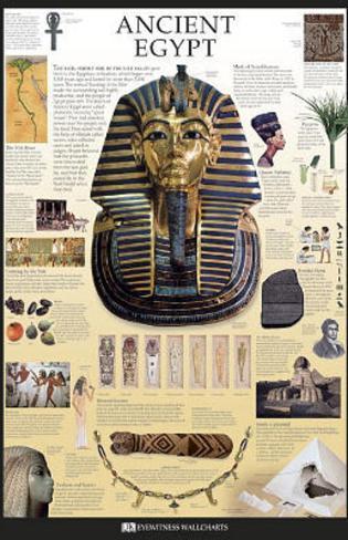 Ancient Egypt Dorling Kindersley Educational Poster Print Poster