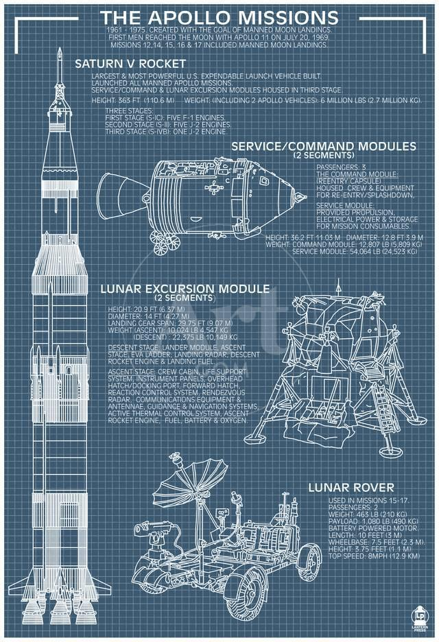 Apollo missions blueprint poster posters allposters privacy preference centre malvernweather Image collections