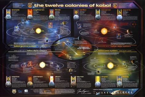 Battlestar Galactica Map of the 12 Colonies TV Poster Poster