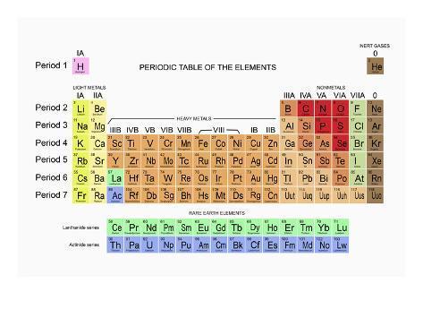Tabla peridica de los elementos lmina fotogrfica por carol tabla peridica de los elementos lmina fotogrfica urtaz Choice Image