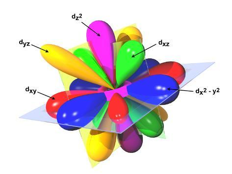 The Five D Orbitals In 2 Form With Combination Diagram