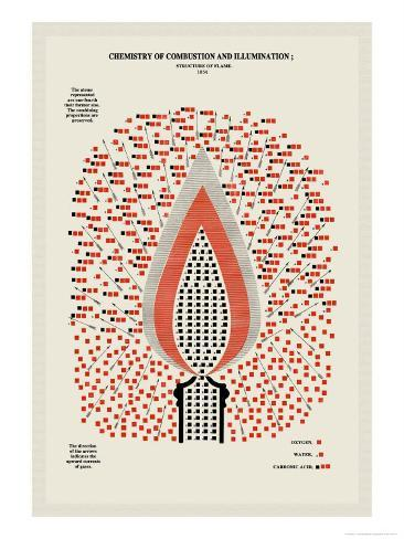 Chemistry of Combustion and Illumination Premium Giclee Print