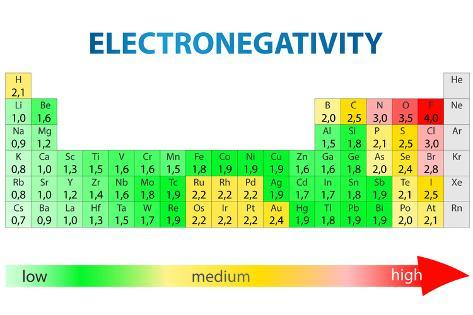Electronegativity periodic table poster by exty allposters electronegativity periodic table urtaz Choice Image