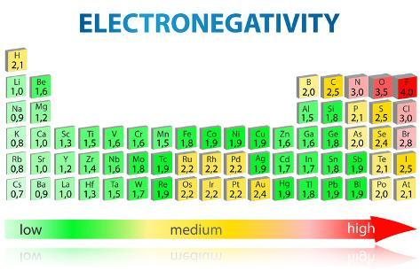 Electronegativity periodic table prints by exty allposters electronegativity periodic table urtaz Choice Image