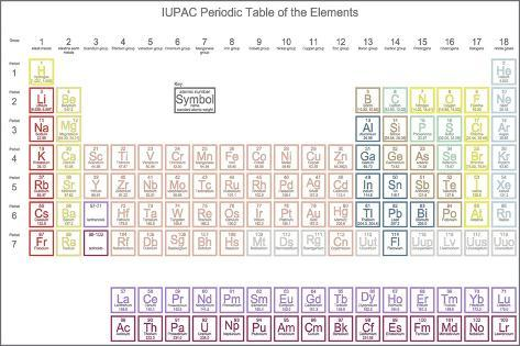 Periodic table of the elements with atomic number symbol and weight periodic table of the elements with atomic number symbol and weight approved by the iupac january urtaz Image collections
