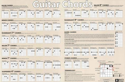 Guitar Chords (Chart, Horizontal) Music Poster Print Print - at ...