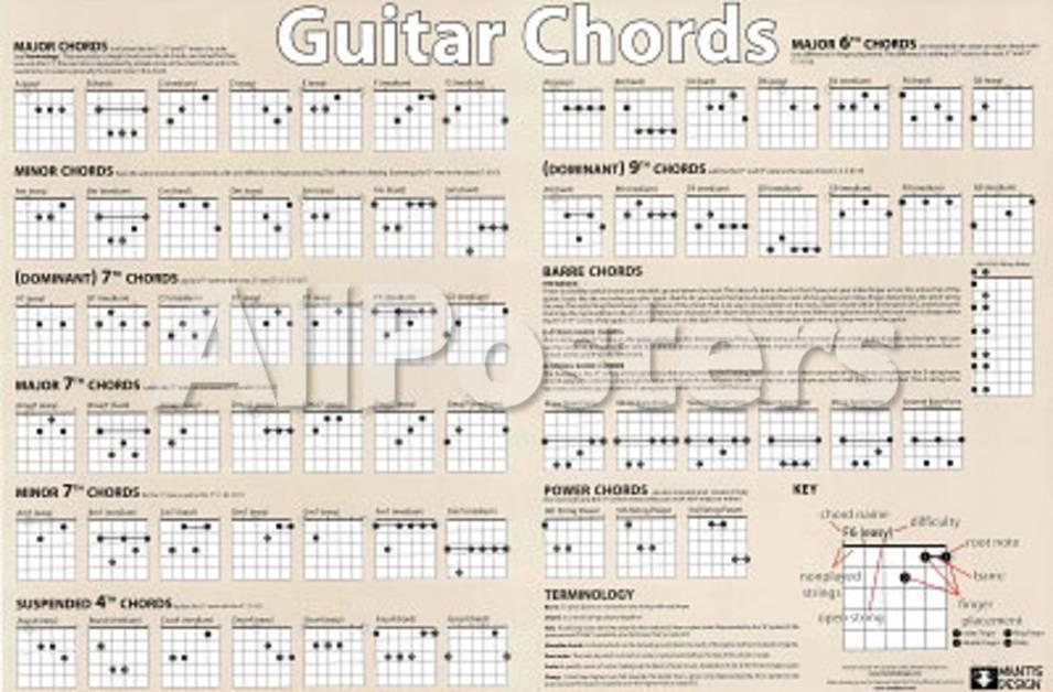 Guitar Chords Chart Horizontal Music Poster Print Print At