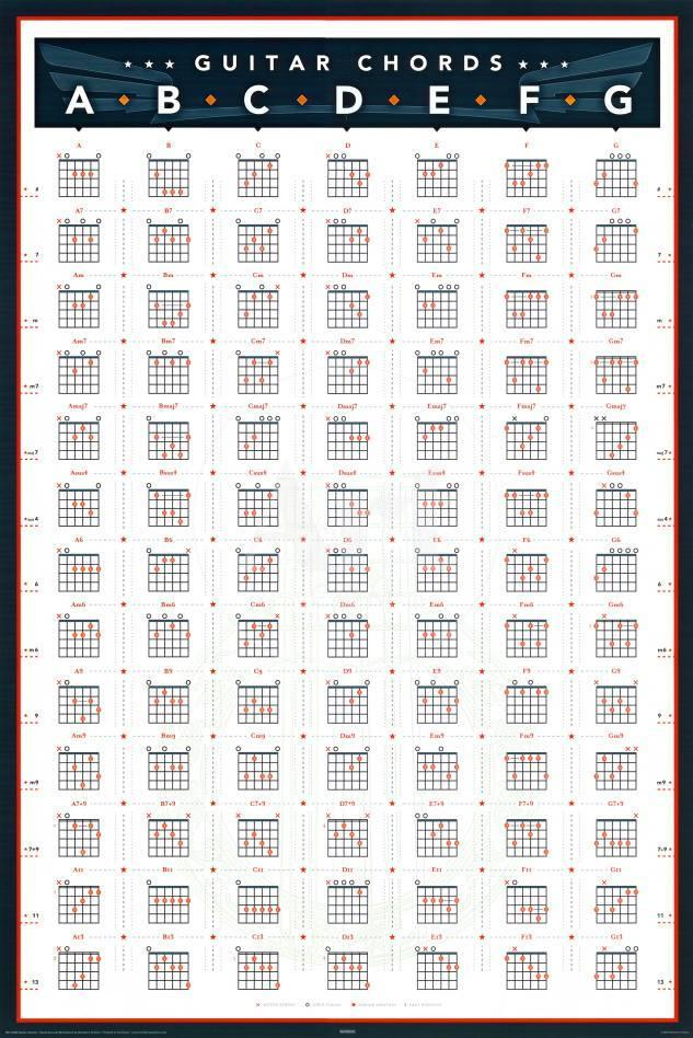 Guitar Chords Posters At Allposters