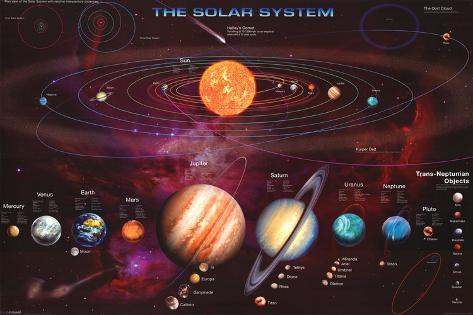 Il Sistema Solare Poster