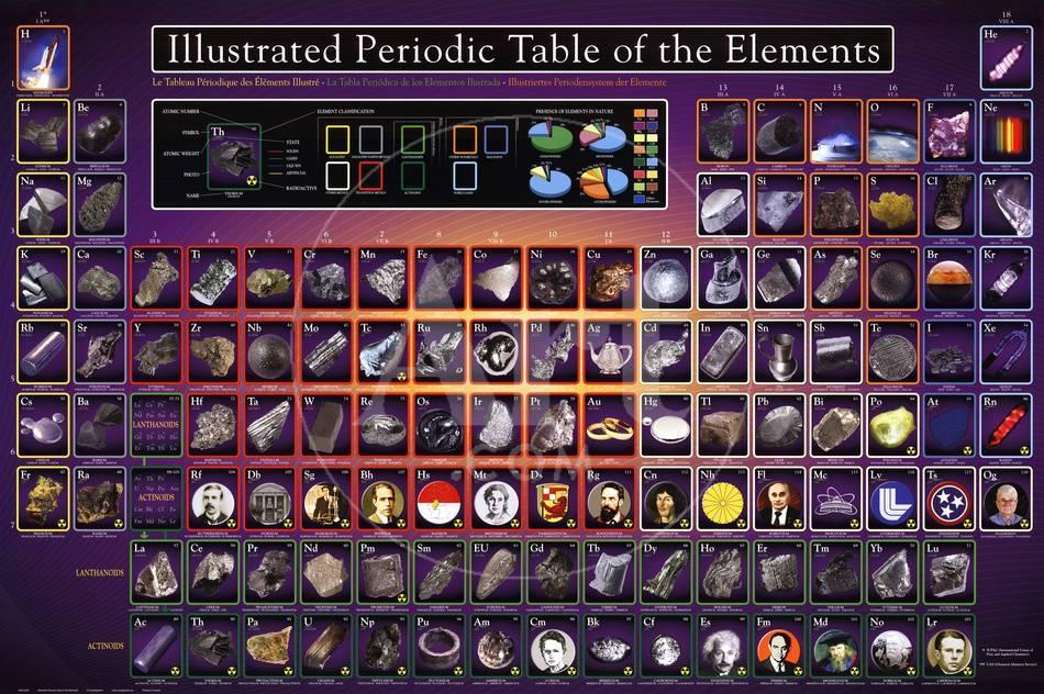 Illustrated periodic table of the elements educational poster true urtaz Choice Image