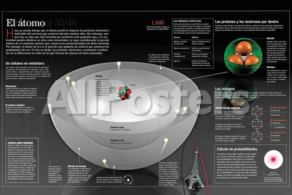 Infografía De La Estructura Del Átomo Y Los Modelos Nucleares Del ...