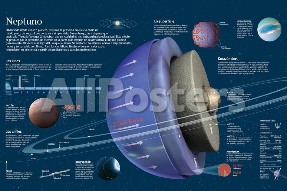 Infografía De Las Características, Composición, Satélites Y Anillos ...