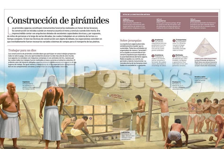 Infografía De Las Pirámides Egipcias (2500 A.C.) Pósters en ...