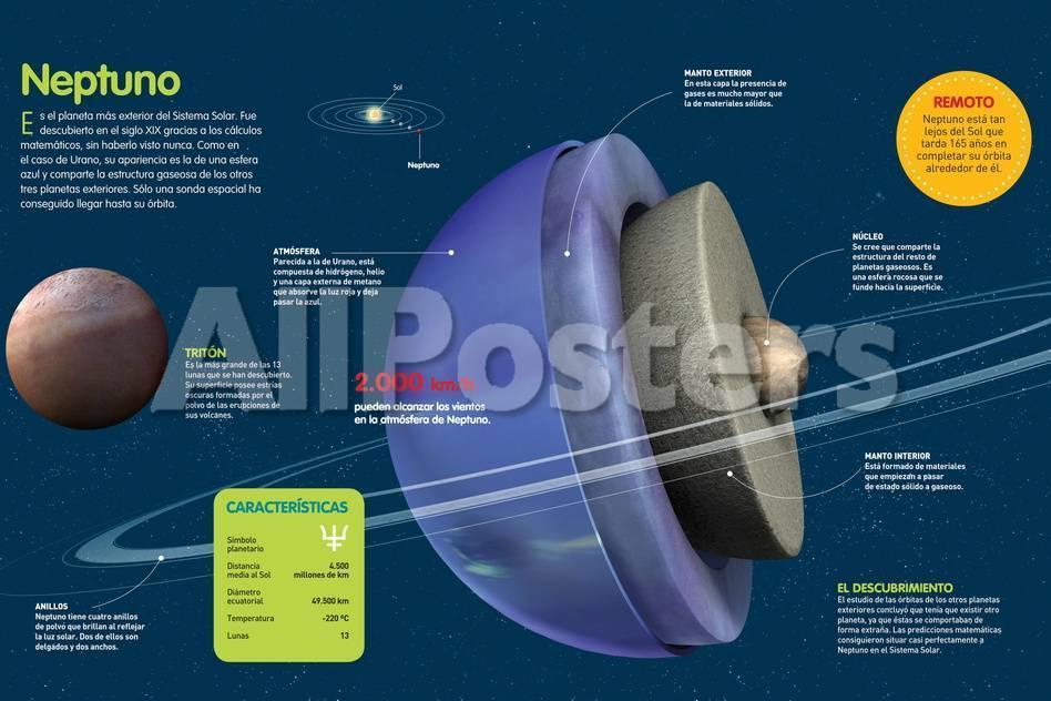 Infografía Sobre El Planeta Neptuno, Sus Características ...