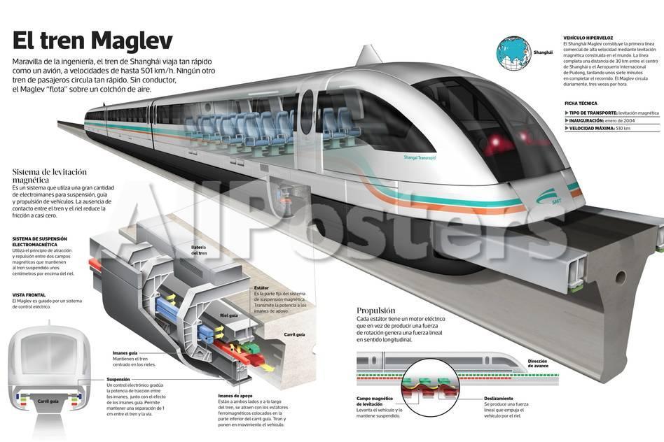 Infografía Sobre El Tren Maglev De Shanghái, Un Tren De Levitación ...