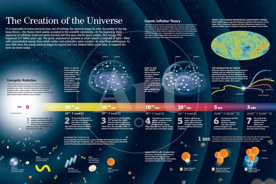 Infographic About The Formation Of The Universe According To The Big Bang Theory Posters Allposters Com