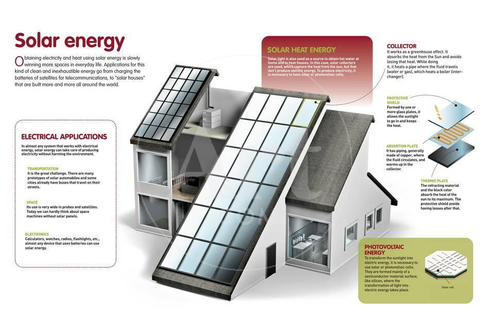 Infographic About the Use of Solar Power to Generate Electricity and Heat  at a Domestic Level