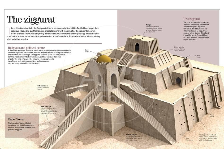infographic about the ziggurat pyramidal buildings from the xxi bc